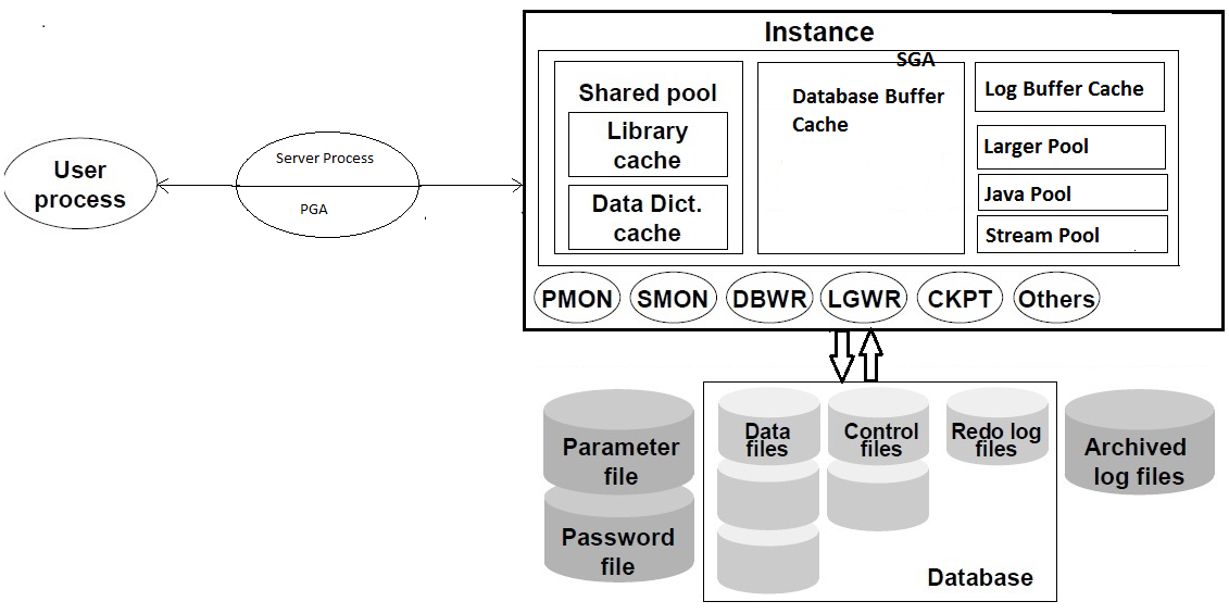 Beau Understanding Oracle Database Architecture