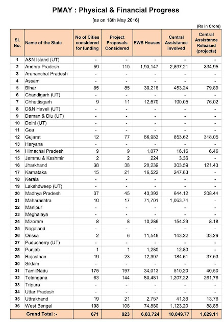 PM+Awas+Yojana+physical+financial+progress+as+on+18052016