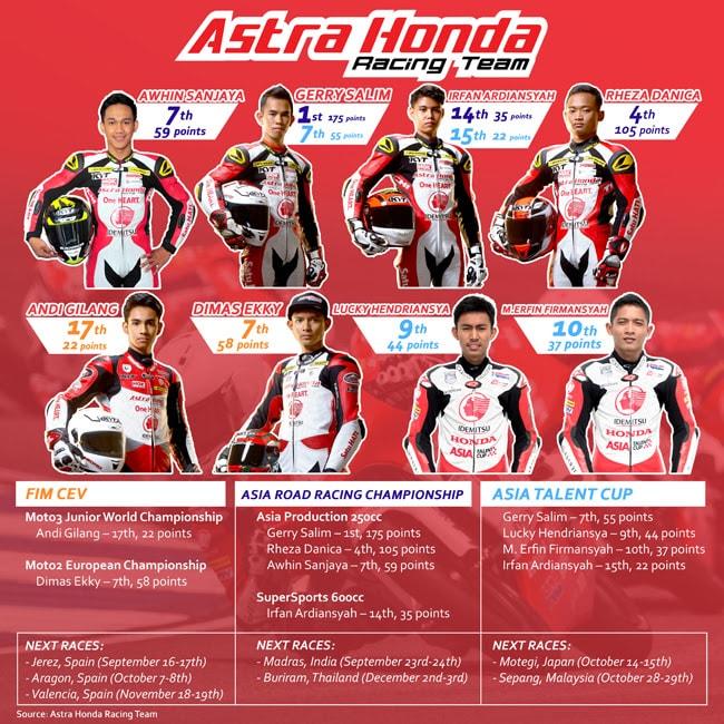 Musim Kompetisi yang Luar Biasa Bagi Astra Honda Racing Team