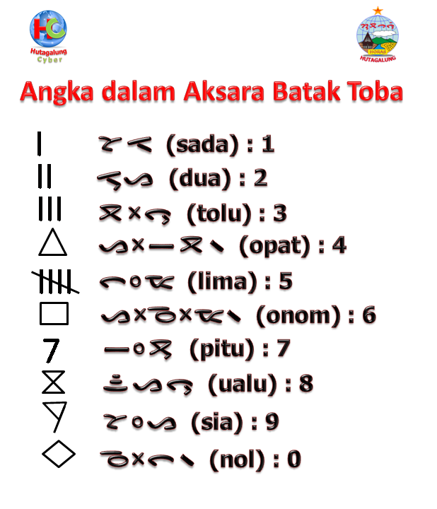 Sobuthonmah aturan panuratan manurathon aksara simalungun ! Gens Beaux: Surat Batak (Aksara Batak)