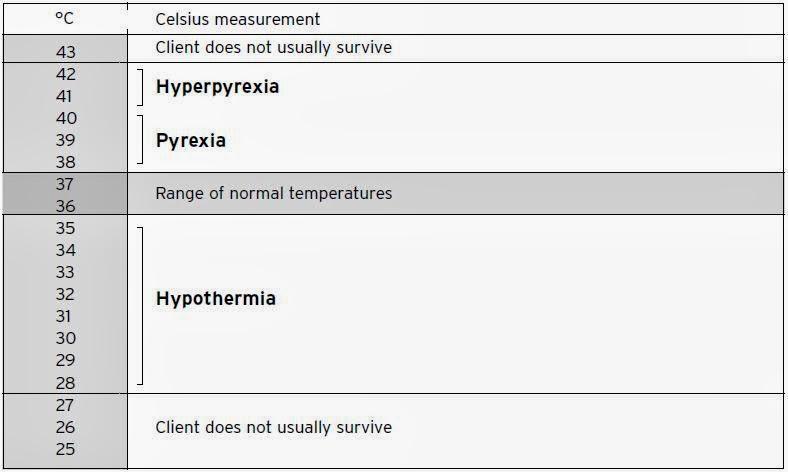 Normal body temperature ~ Nursing