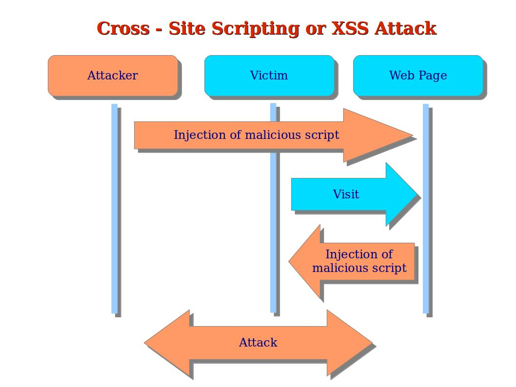 Computer Security And PGP What Is A Cross Site Scripting Or XSS