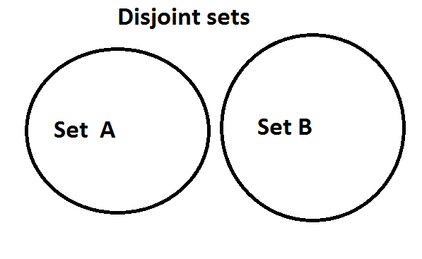 WHAT IS SET, TYPES OF SETS ,UNION ,INTERSECTION AND VENN