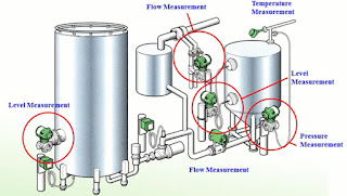 Pressure Transmitters in Industry