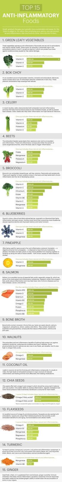 Anti-Inflammatory Diet, Anti-Inflammatory Foods, Anti-Inflammatory Foods Diet, Anti-Inflammatory Mediterranean Diet, Inflammatory Foods, Inflammatory Foods To Avoid, Top Anti-Inflammatory Foods