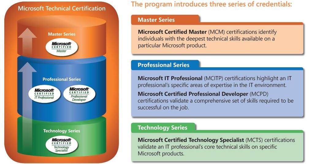 Online Certification Microsoft Online Certification