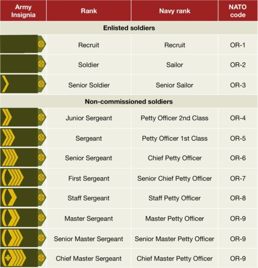 Rada approved ranks of the Ukrainian Army in NATO-style