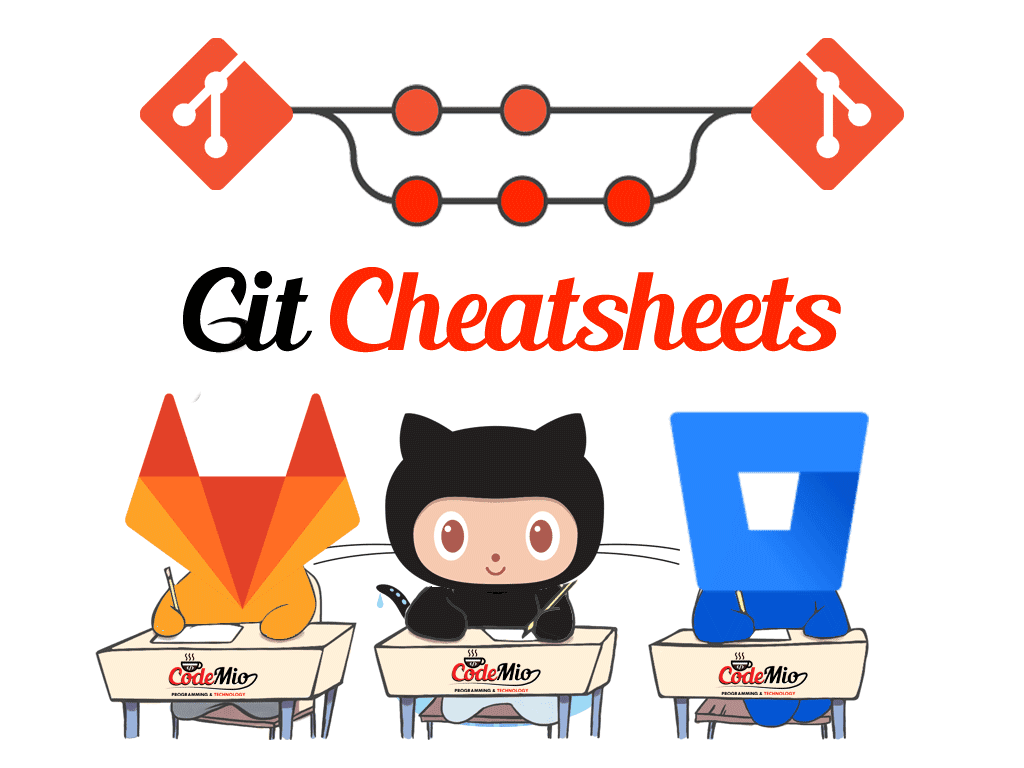 Android Interview Questions Github useful git cheat-sheets (hd) - codemio - a software