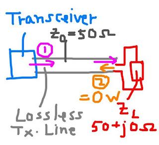 รูปที่ 1 เมื่อต่อโหลดที่แมทช์กับสายนำสัญญาณ จะไม่มีกำลังไฟฟ้าสะท้อนกลับ