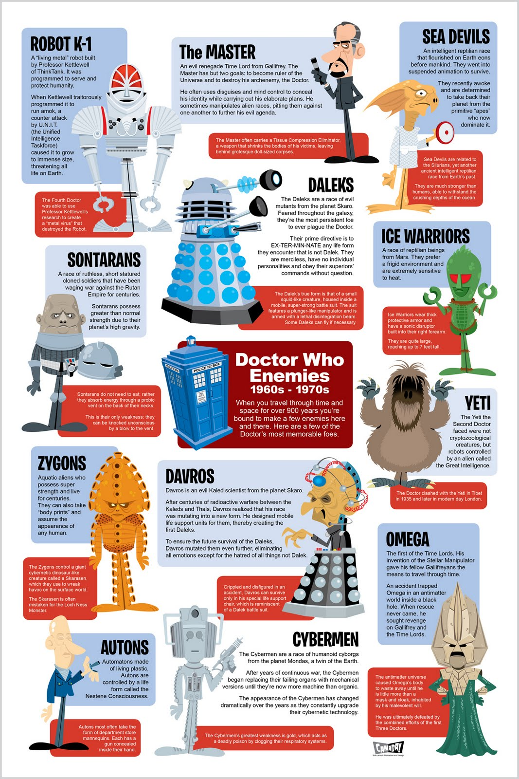 Bob Canada's BlogWorld: Doctor Who Enemies Infographic