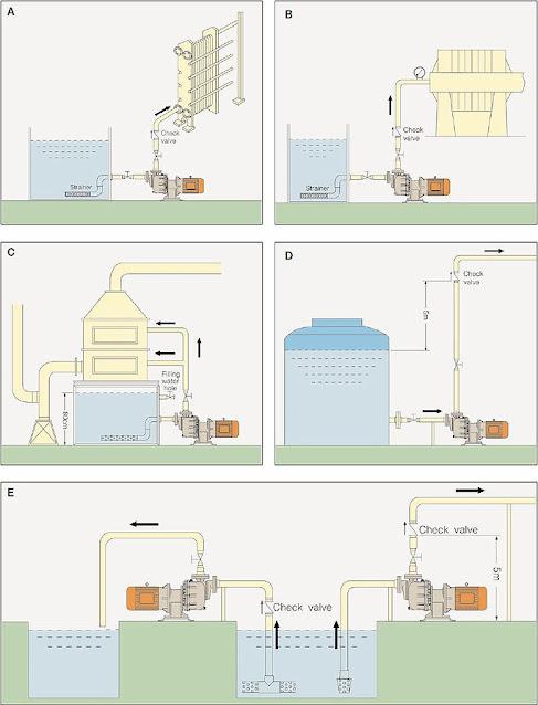 Hướng dẩn lắp đặt máy bơm hóa chất
