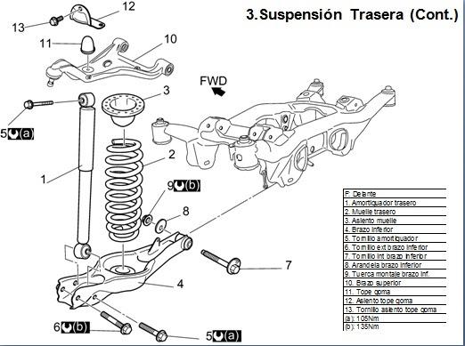 informacion de motores gratis: suspencion trasera grand