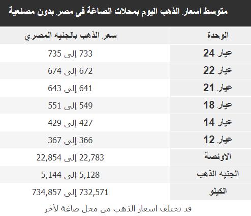 اسعار الذهب فى مصر اليوم 19 يناير 2019 سعر الذهب الان 19/1/2019