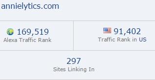 Annielytics blog ranking