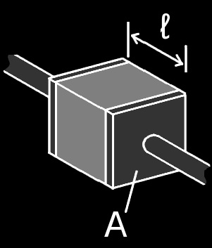 A cube of resistive material both ends having electrical contacts