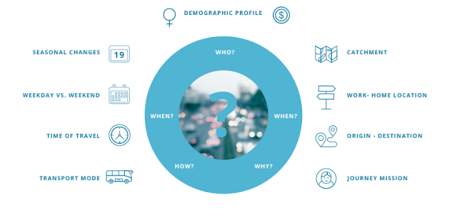 Figura 2: Infografía sobre insights obtenidos a través de los datos móviles.