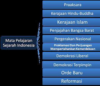 Mata Pelajaran Sejarah Indonesia Sekolah Menengah Atas (SMA)