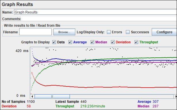 JMeter - Graph Results