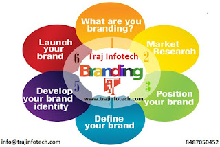 Some useful tips to ensure your Brand Development is a success