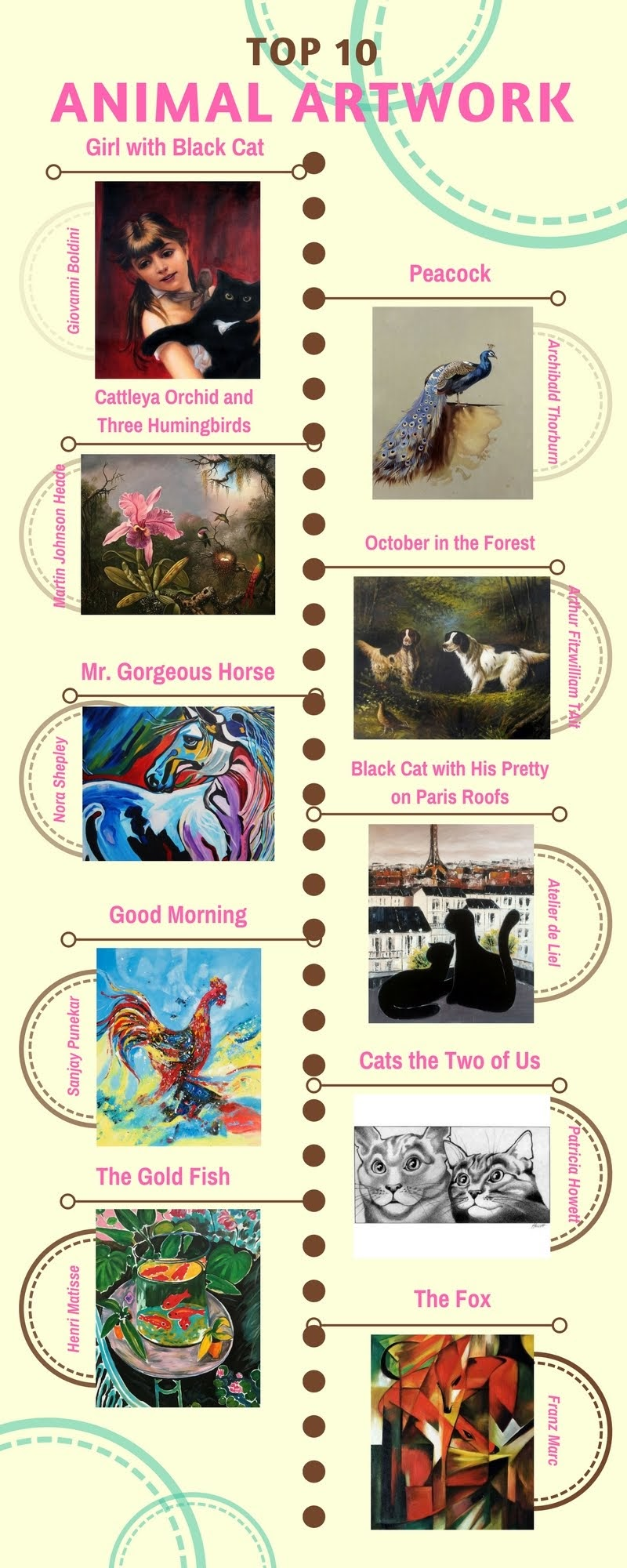 Top 10 Animal Artwork #Infographic