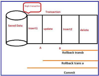 Explicit transaction image