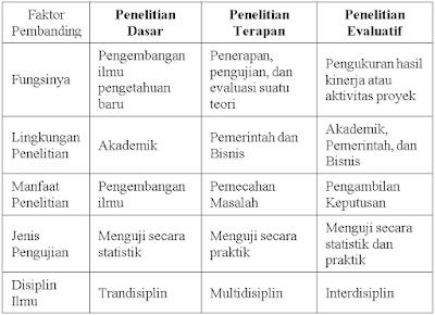 Perbedaan antara penelitian dasar, penelitian terapan, dan penelitian evaluatif seperti ditampilkan pada gambar tabel berikut ini