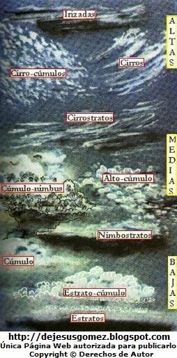 Imagen de las Clases de Nubes de acuerdo a la altura de su formación. Imagen de nubes de Jesus Gómez