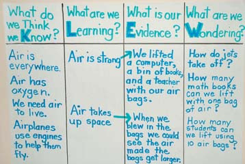 KLEW chart from a third grade science lesson, One type of KWL chart reviewed in this blog post.