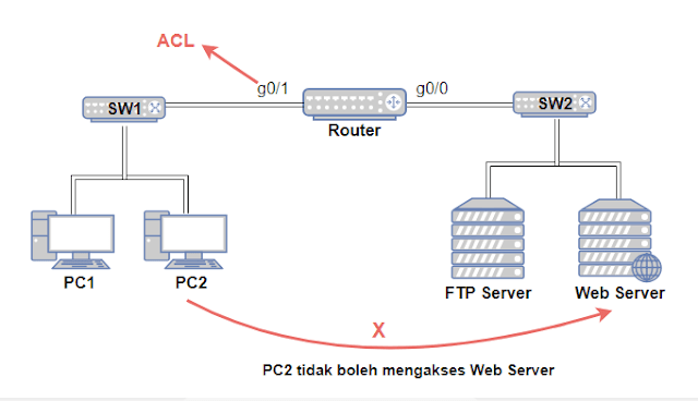 Contoh topologi ACL Extended dengan 1 Router