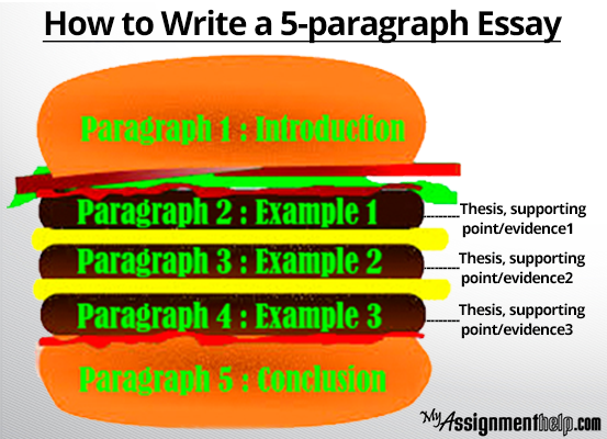 Writing a 5 paragraph essay assignment