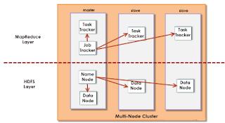 Multi-simpul Hadoop Cluster Arsitektur
