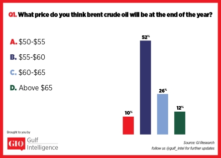 What Price Do You Think Brent Crude Oil Will be at the End of the Year? - GIQ Survey 2017 | Gulf Intelligence