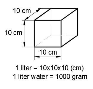 gram to liters