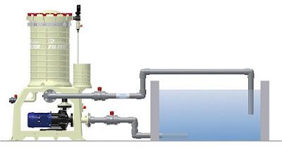 Hệ thống máy bơm lọc hóa chất kuobao - Đài Loan