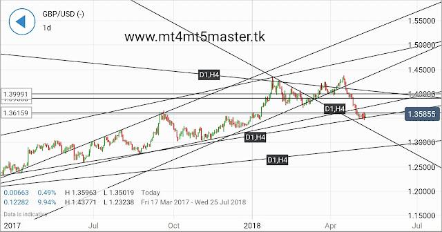 Central Bank Weekly:British Pound Slides Alongside 2018 Boe Rate Hike Odds
