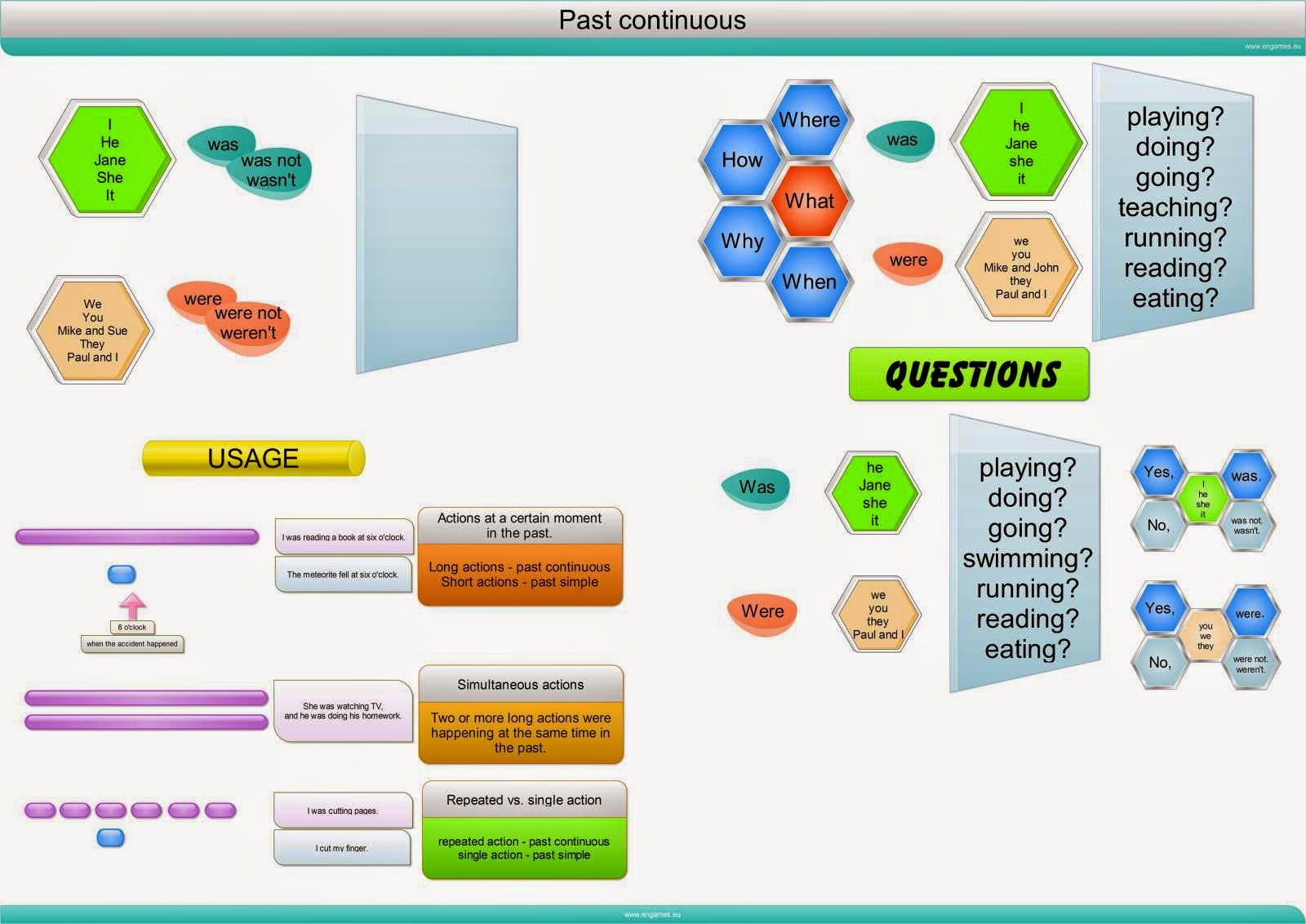 Click On Past Continuous Mind Map