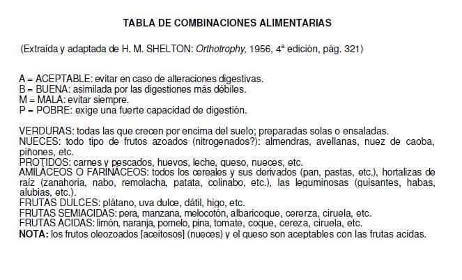 Dieta disociada de shelton