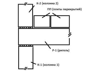 опирание на торцы колонны, так называемый «платформенный стык»