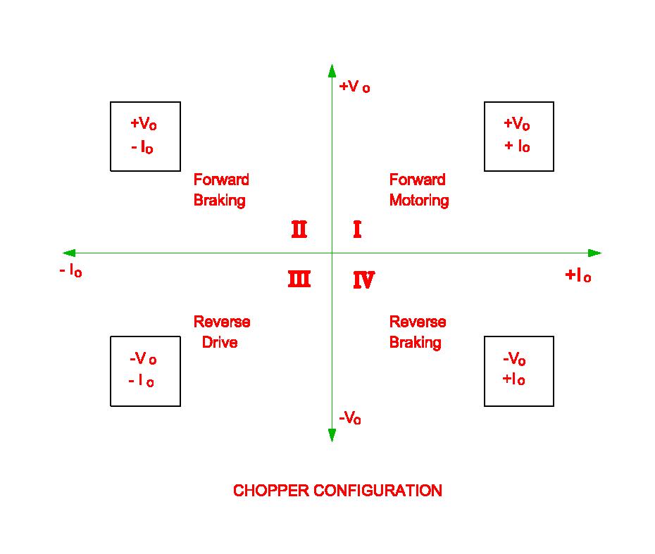 Chopper Configuration