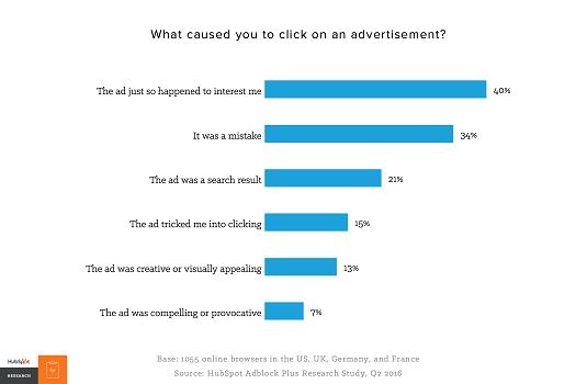 Encuesta publicidad online