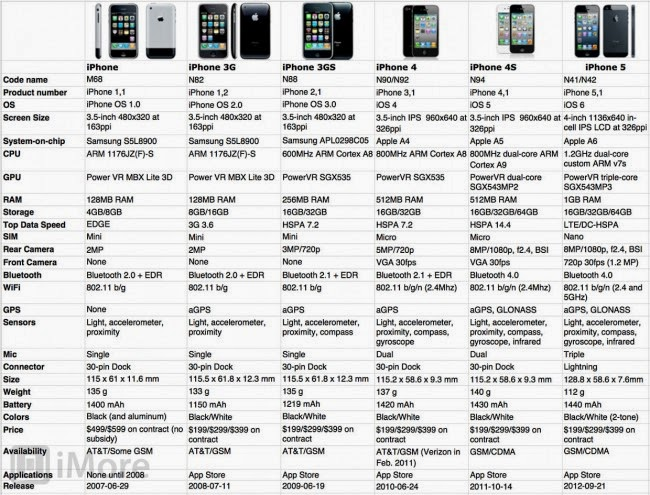 compare iphone models how to understand the different iphone models 1600