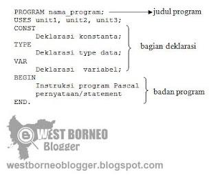 Struktur Dasar Program Pascal