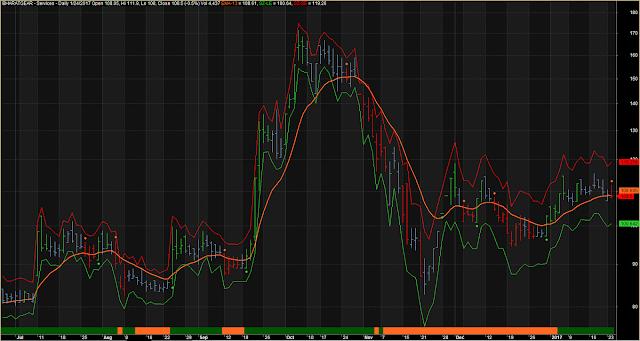 Modified Line Chart Short Long MACD