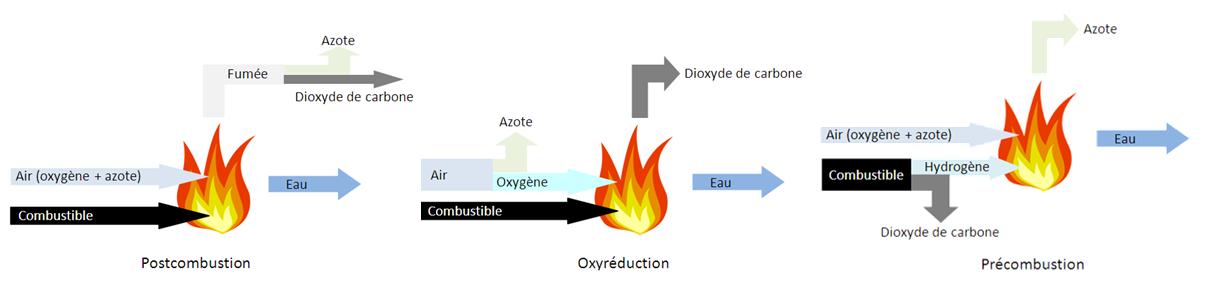 Energie et développement - Schema des procédés de capture du CO2 : postcombustion, oxyréduction et précombustion