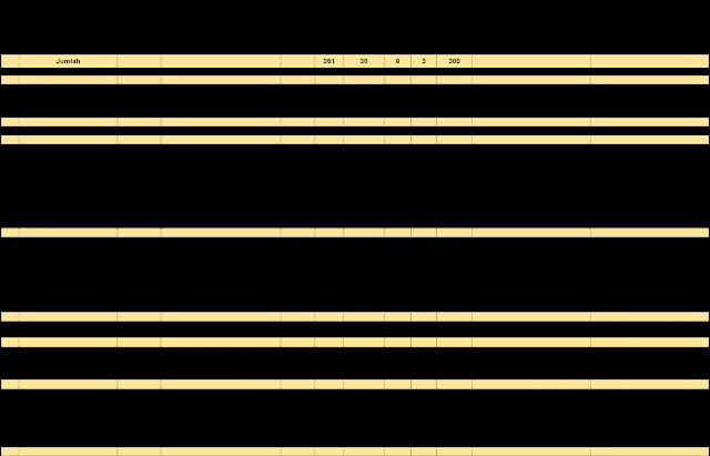 Lowongan CPNS Kemendikbud (Kementerian Pendidikan dan Kebudayaan) 2017