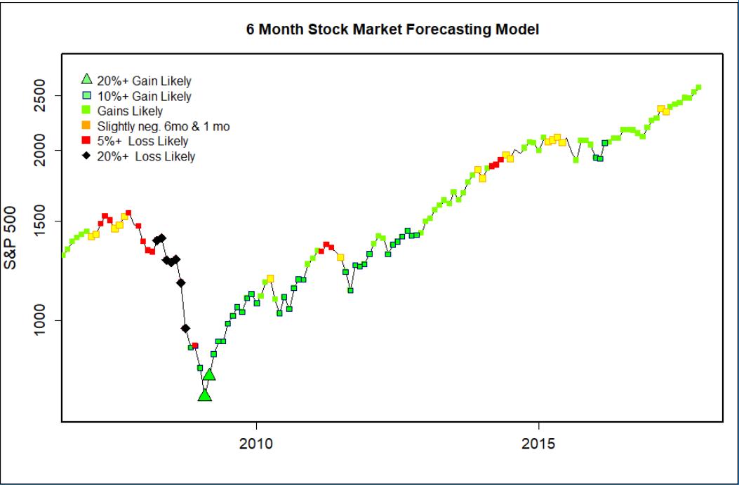Six Month Stock Market Forecast: 6 Month Stock Market
