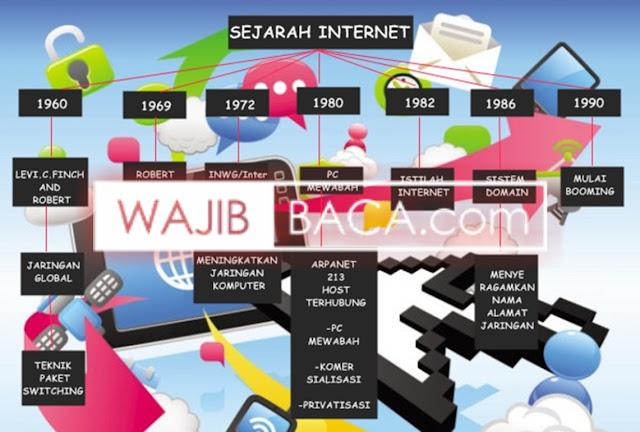 9 Teknologi yang Lahir Sebab Adanya Internet