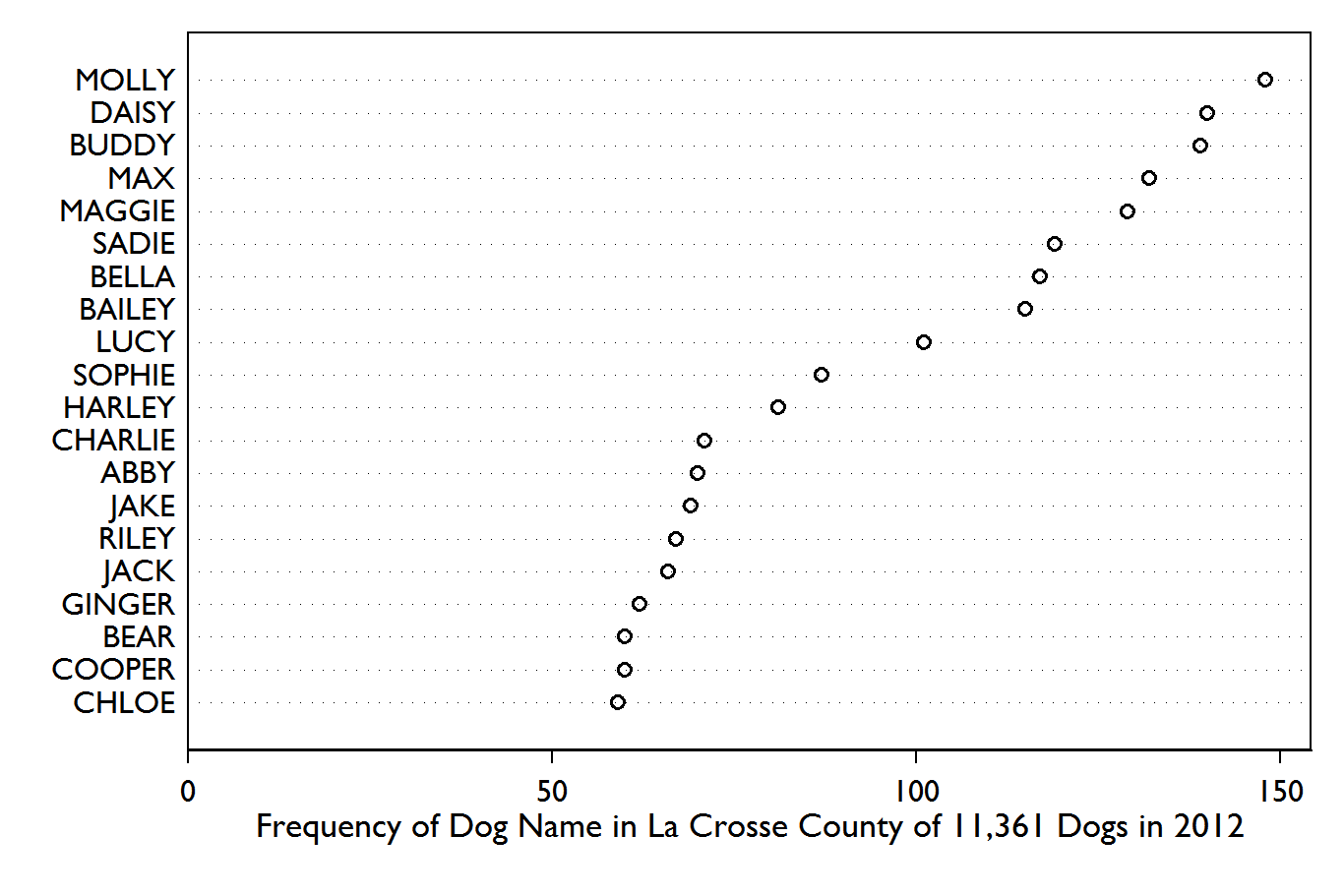 Dog Names: A Random Walk: Dog Names And Breeds