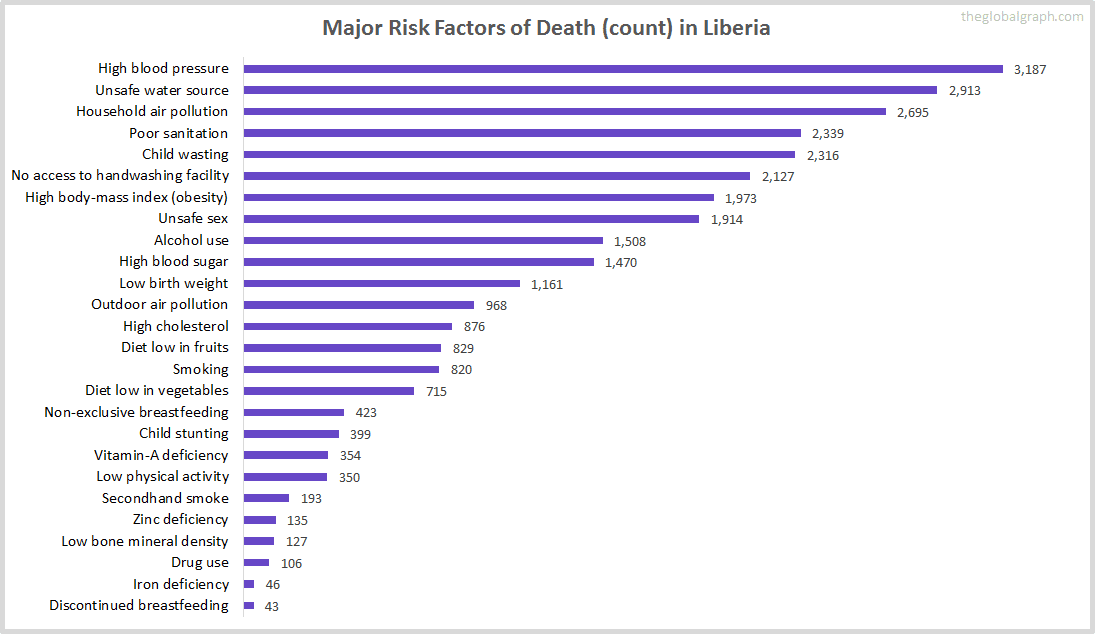 Major Cause of Deaths in Liberia (and it's count)