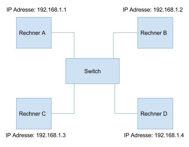 IP Adressen im gleichen Subnetz